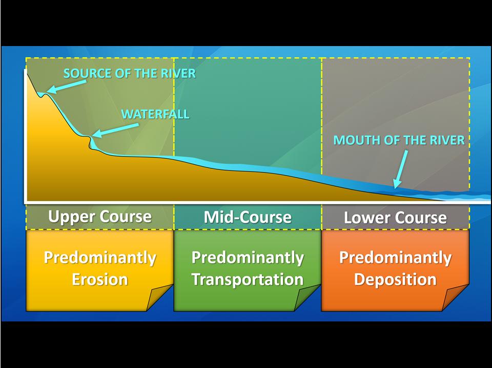 Bradshaw Model - River Profiles