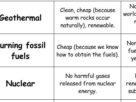 Renewable Energy Pros and Cons (card sort) - (KS3/KS4) Energy