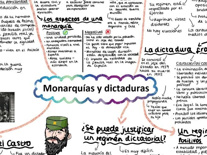 AQA Monarquias y dictaduras Mind Map