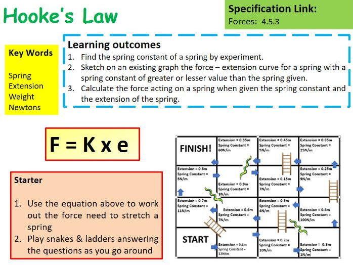 New AQA GCSE Physics Hooke's Law Lesson by chalky1234567 - Teaching Resources - Tes