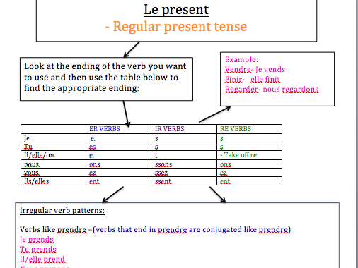A-LEVEL FRENCH: year 1 tense conjugations