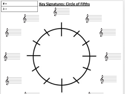 Circle of fifths worksheet
