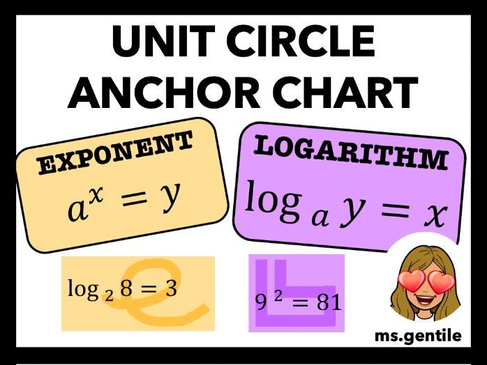 Exponential and Logarithmic Anchor Chart Poster