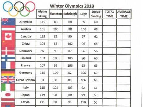 Data Handling & Averages Winter Olympics 2018