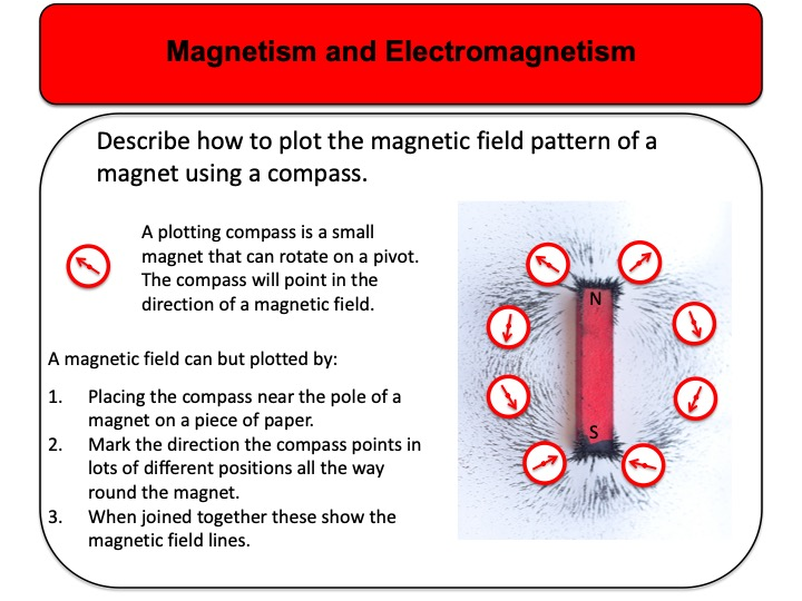 GCSE Physics (9 – 1) Magnetism and Electromagnetism Revision