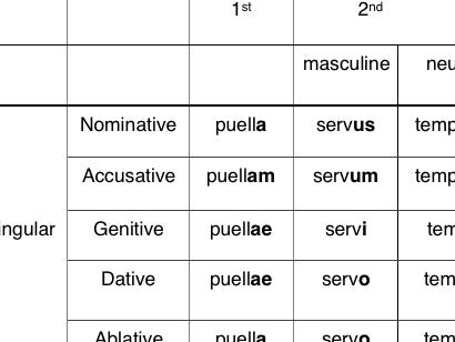 Latin noun declension table