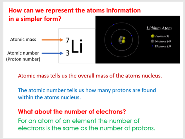 Complete AQA P4 Atomic Structure Topic Including Triple Content