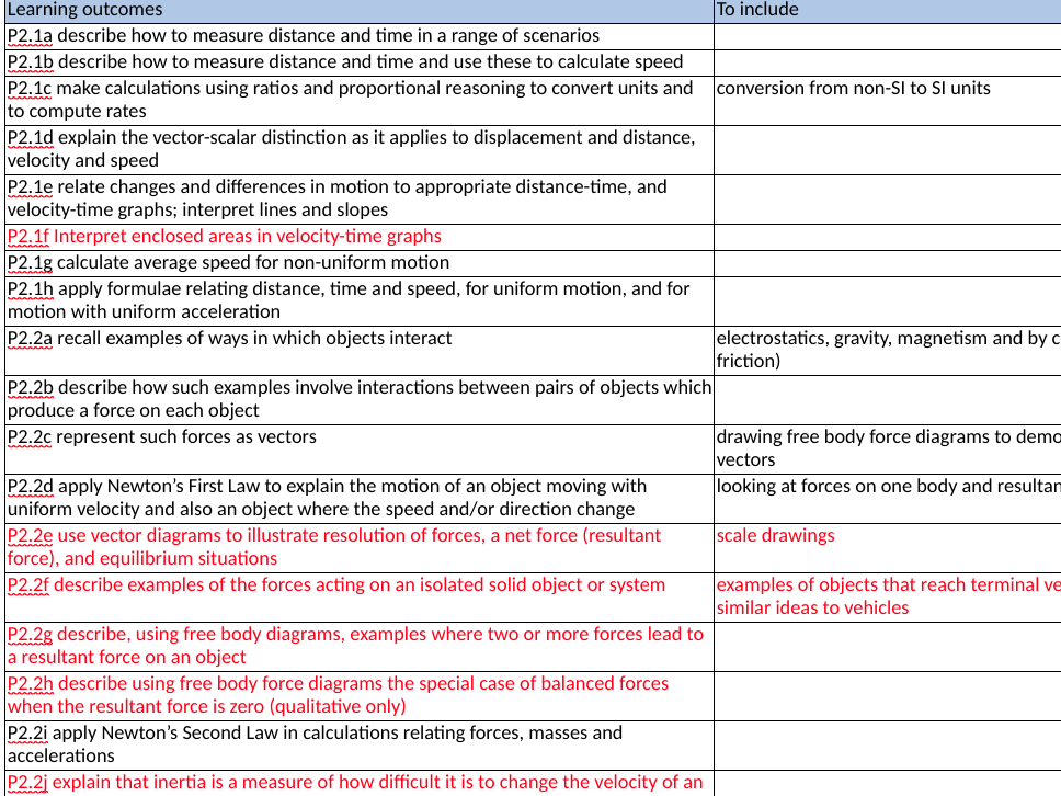 GCSE OCR Combined Science Topics 1-3 Specification
