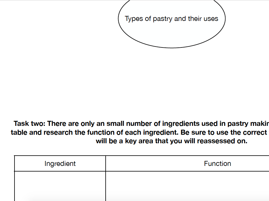 Functions of ingredients