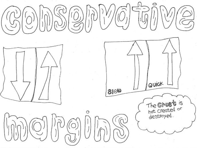 Conservative Margins: Tectonics: Geography Revision Colouring Page