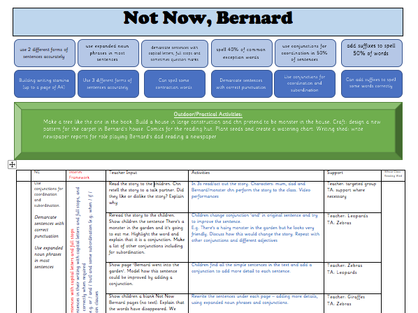 KS1 English Overview (Cycle A) Book Planning: Not Now, Bernard