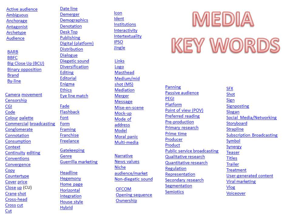 Media Key Words and Meaning - Interactive Glossary