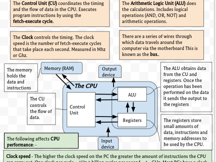 GCSE Computing Revision: Systems Architecture, CPU and Von-Neumann
