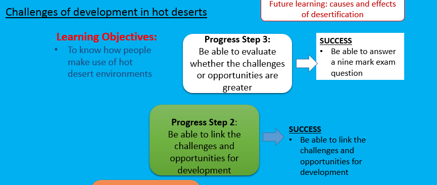 New AQA Challenges of development in hot deserts (Thar)