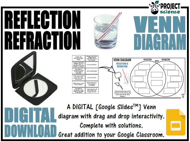 Reflection and Refraction Digital Venn Diagram - Distance Learning