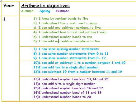 Arithmetic Objectives for Years 1-6