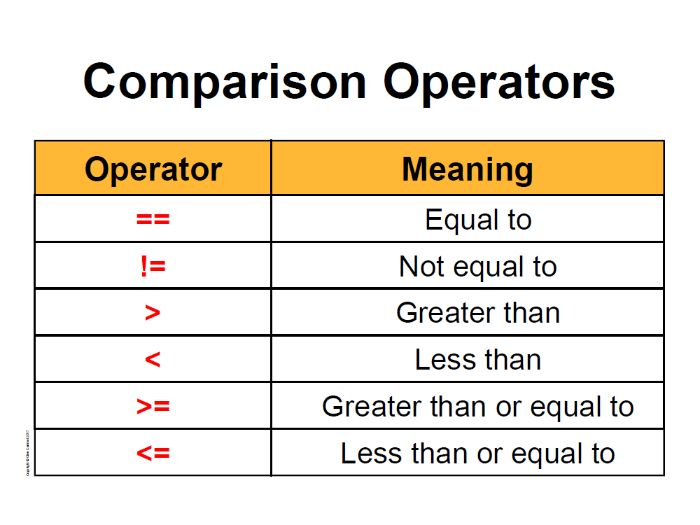 Python - Comparison Operators