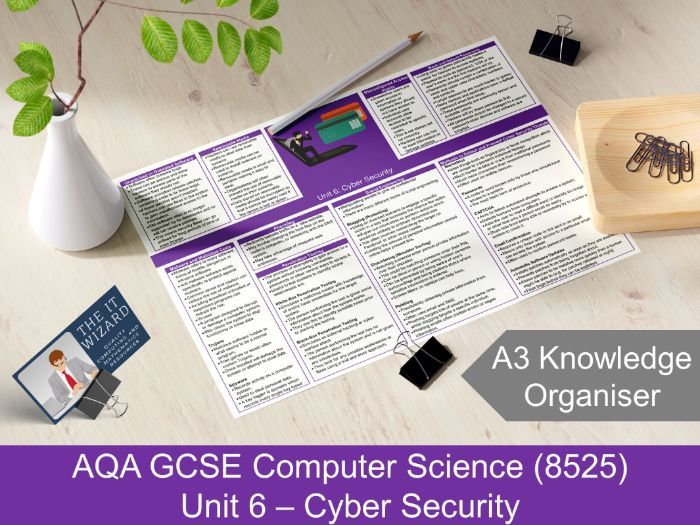 AQA GCSE 8525 Unit 6 Cyber Security Knowledge Organiser Revision Mat (Computer Science)