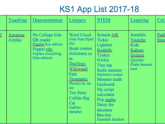 KS1 App List for iPads
