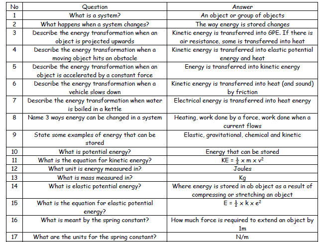AQA GCSE Physics Revision Question Sheets P1-P8