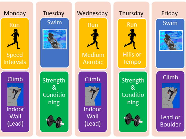 Btec Sport Level 2 Unit 5 Training for Personal Fitness -lesson 3 strategies for ensuring exercise