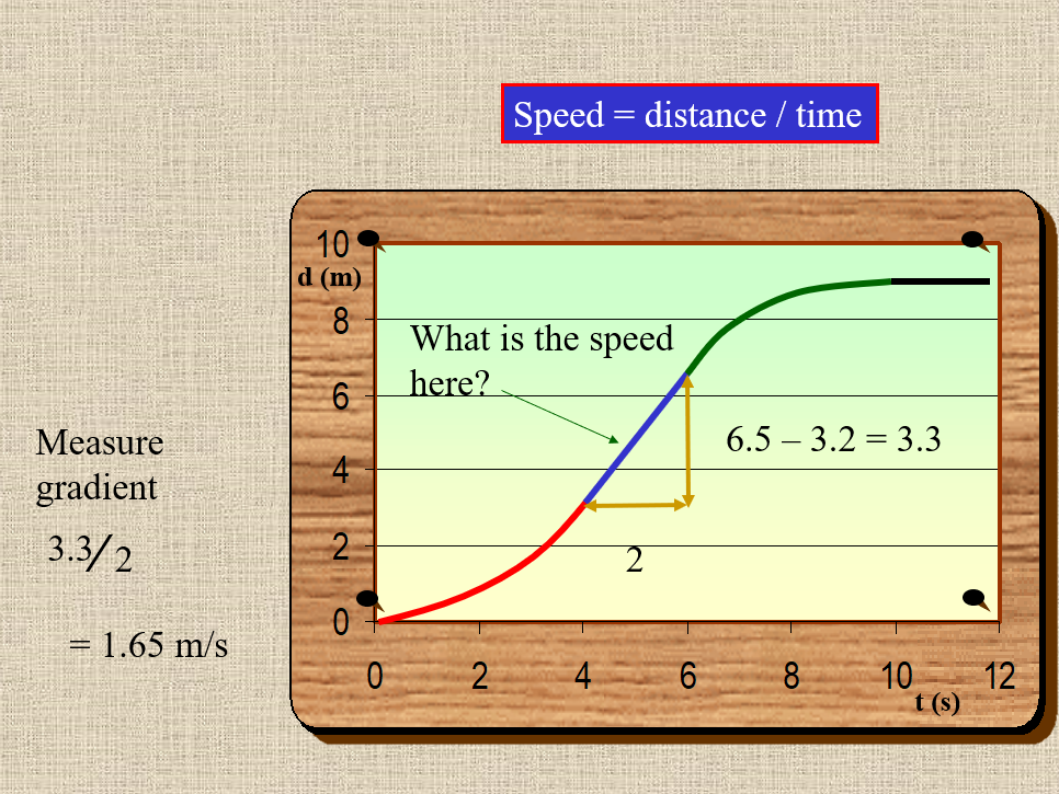 Graphs of Motion - Ideal to be sent to students at home.