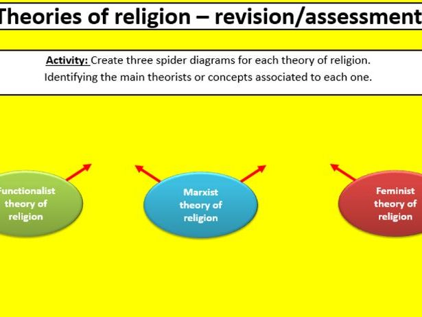A-Level AQA Sociology: Beliefs, Lesson 4, Evaluation of the theories of religion (New spec)