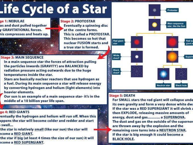 PHYSICS: Life cycle of Stars