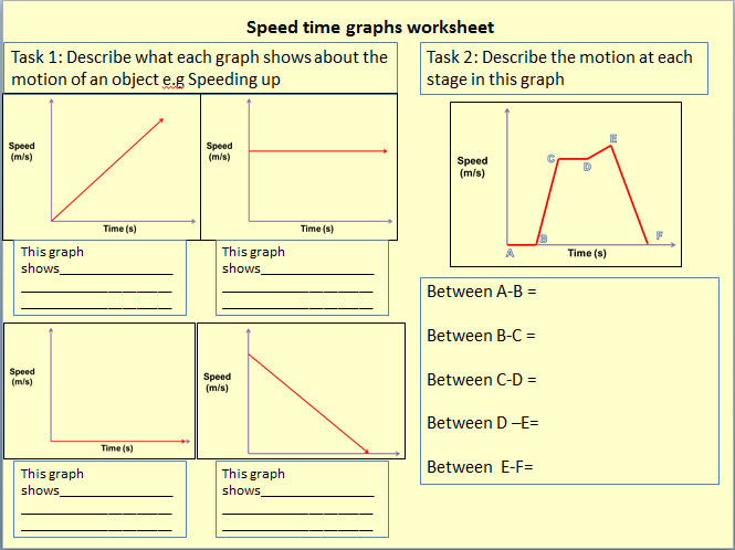 Introduction to speed time graphs