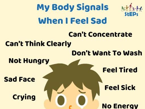 My Body Signals - posters/resources wellbeing emotions protective behaviours emotional literacy
