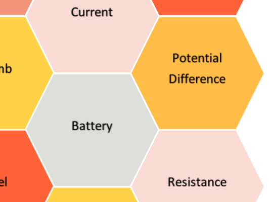 Solo Taxonomy Hexagons Key Words Electricity  Basic New AQA GCSE Physics