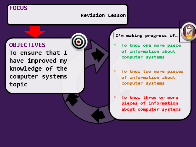 How a Computer Works Revision Lesson KS3