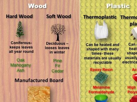 Materials handout