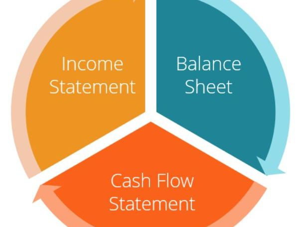 Be able to interpret financial statements