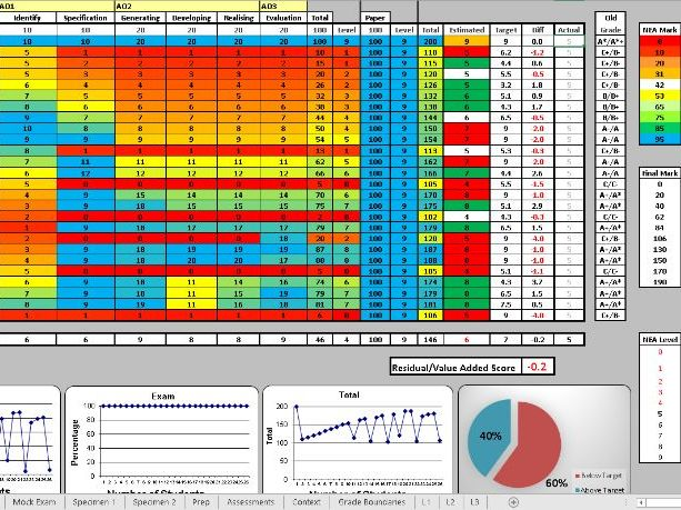 AQA GCSE Design and Technology 9-1 Tracker (with comment banks) UPDATED January 2021!