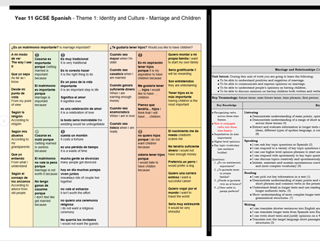 GCSE Spanish: Theme 1: Identity and Culture - Marriage and Children Work Booklet