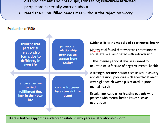 Parasocial Relationships | A Level Psychology AQA New Spec