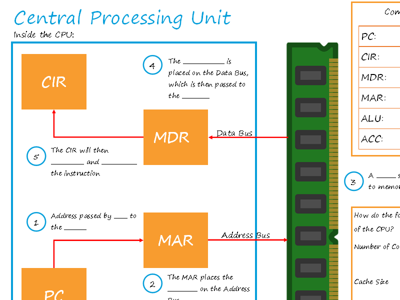 Central Processing Unit (CPU) and Memory - Revision Worksheet