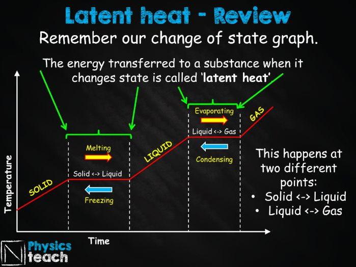 GCSE AQA Physics - P6.5 Latent Heat