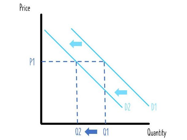 Supply & Demand Shifts - Learning Economics Diagrams