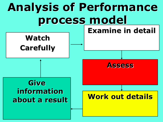 GCSE P.E Theory - Analysis of Performance PowerPoint