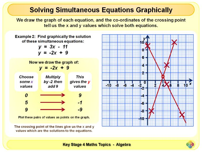 solving simultaneous equations graphically ks4 by