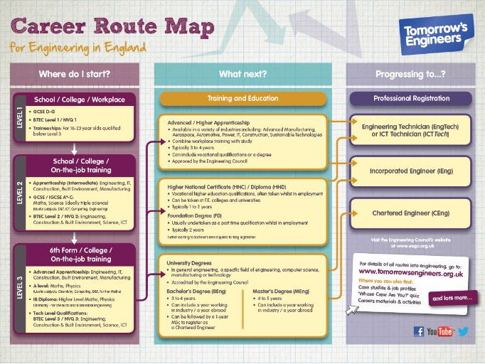Careers Route Maps - Engineering