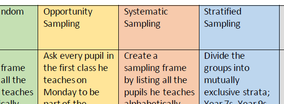 A-Level Maths: Sampling Matching task and Extension