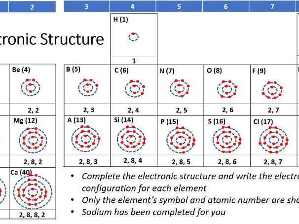 GCSE SCIENCE (CHEMISTRY): ELECTRONIC CONFIGURATION/STRUCTURE