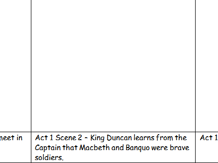 Macbeth storyboards for every act and scene