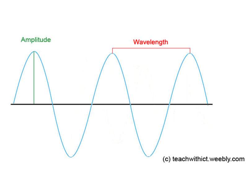 Computing Theory: Binary Representation of Sound lesson
