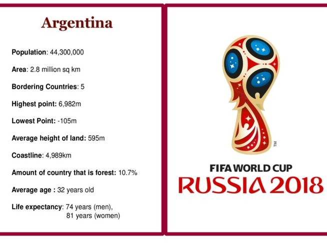 World Cup 2018 Top Trumps Games