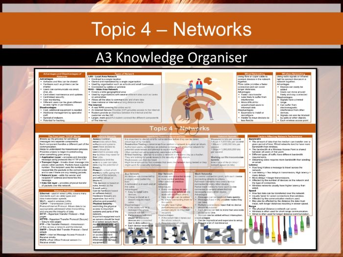 Pearson Edexcel GCSE Computer Science 2020 Topic 4 Networks  Knowledge Organiser Revision Mat