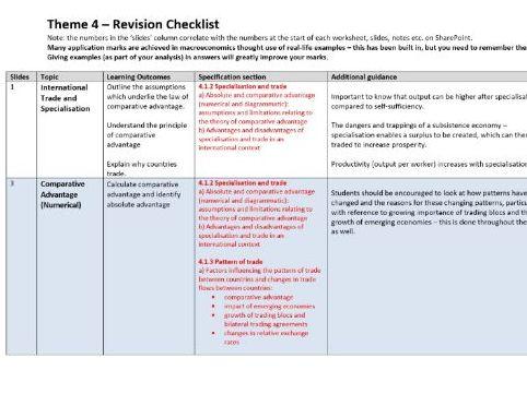 Theme 4 - Edexcel Economics A - Check List